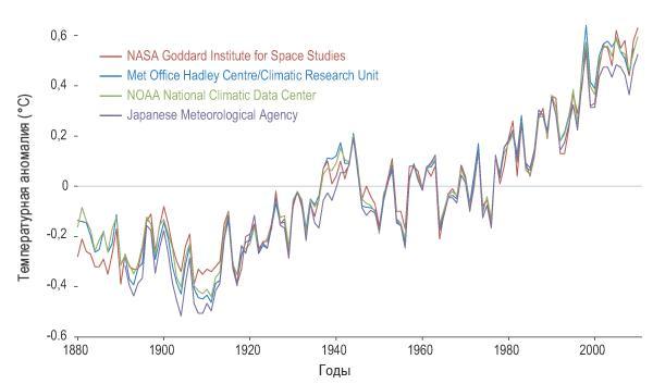 Тенденции климатических изменений