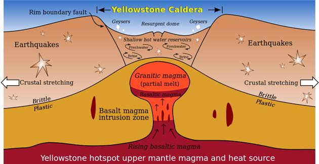 Схема вулкана Йеллоустоун