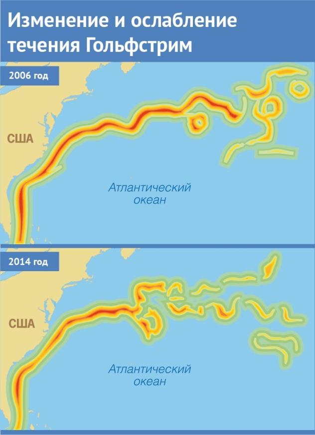 Изменение течения Гольфстрим, 2006-2014 гг