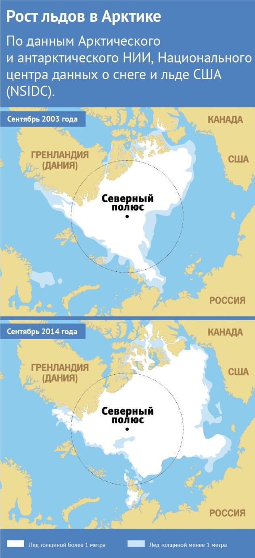 Рост льдов в Арктике
