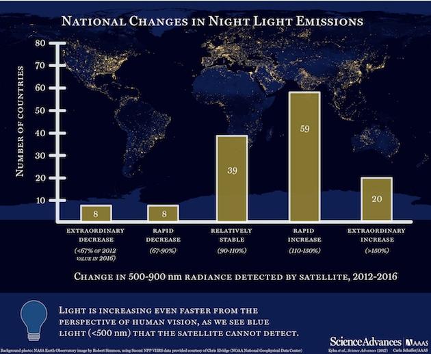 За 4 года в 20 странах яркость ночного искусственного освещения выросла более чем на 150%