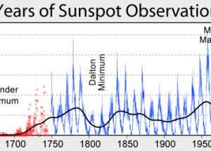 Солнечное излучение снижается