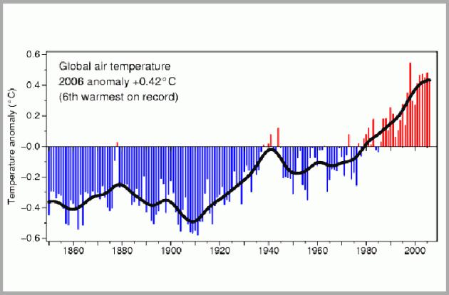 климат Земли через 100 лет