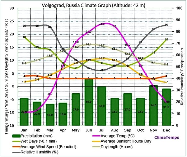 климат в Волгограде